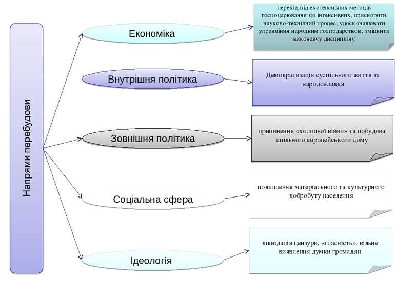 Економіка Внутрішня політика Зовнішня політика Соціальна сфера Ідеологія Демо...