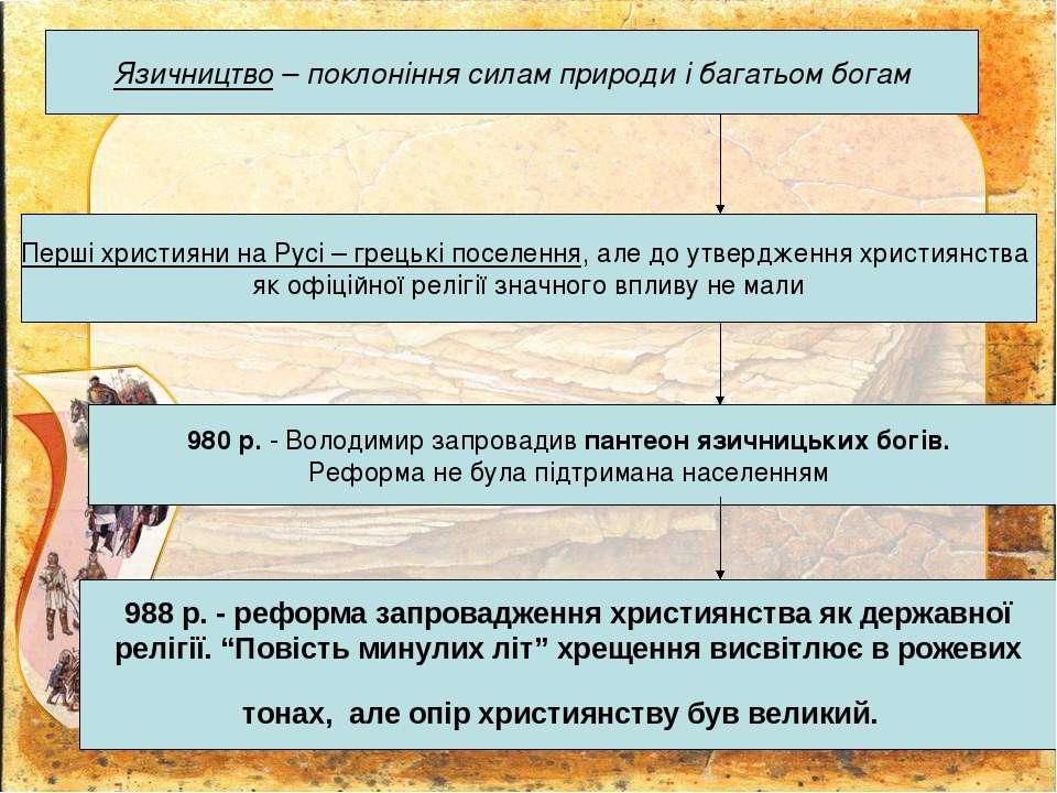 Язичництво – поклоніння силам природи і багатьом богам Перші християни на Рус...