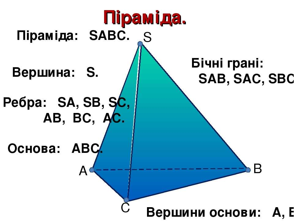 S C B А Піраміда. Піраміда: SABC. Ребра: SA, SB, SC, АВ, ВС, АС. Основа: АВС....