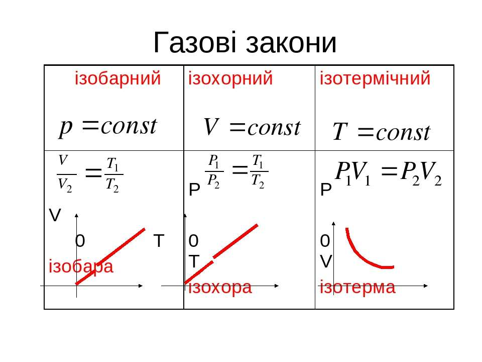 Газові закони ізобарний ізохорний ізотермічний V 0 T ізобара P 0 T ізохора P ...