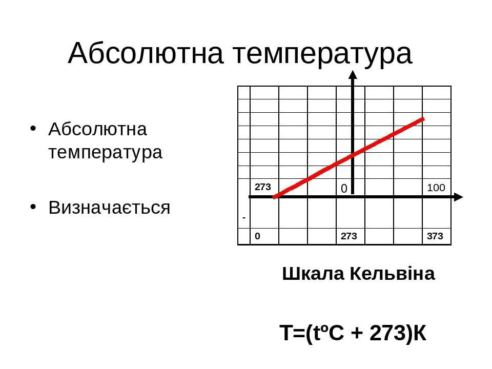 Абсолютна температура Абсолютна температура Визначається Т=(tºС + 273)К Шкала...