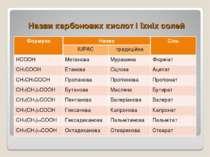 Назви карбонових кислот і їхніх солей Формула Назва Сіль IUPAC традиційна HCO...
