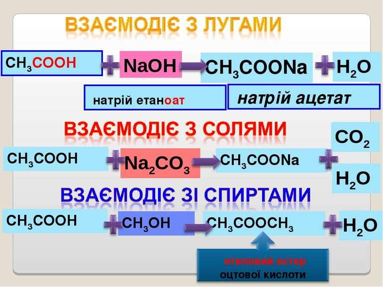 CO2 СН3СООNa Na2CO3 H2O СН3СООН NaOH СН3СООNa натрій етаноат натрій ацетат СН...