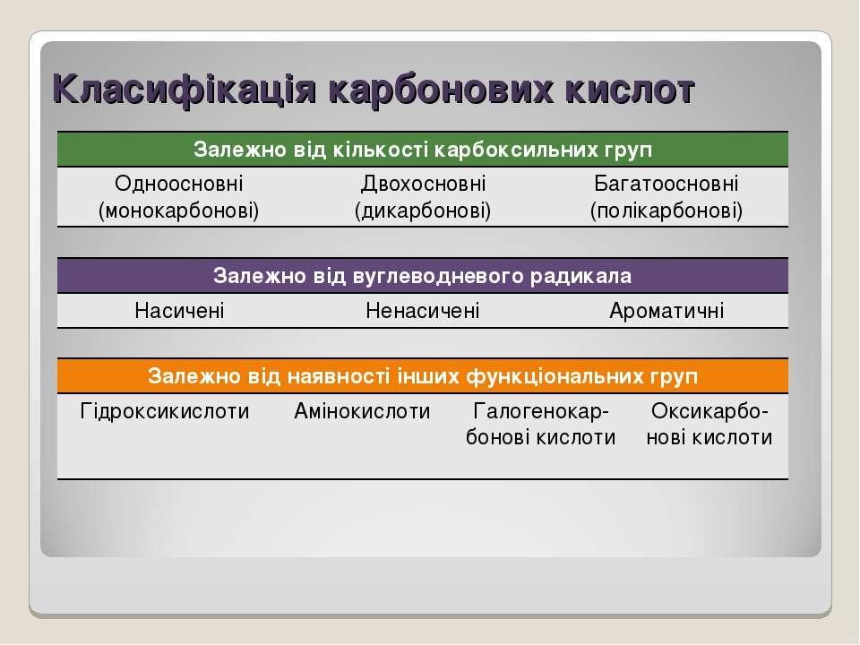 Класифікація карбонових кислот Залежно від кількості карбоксильних груп Одноо...