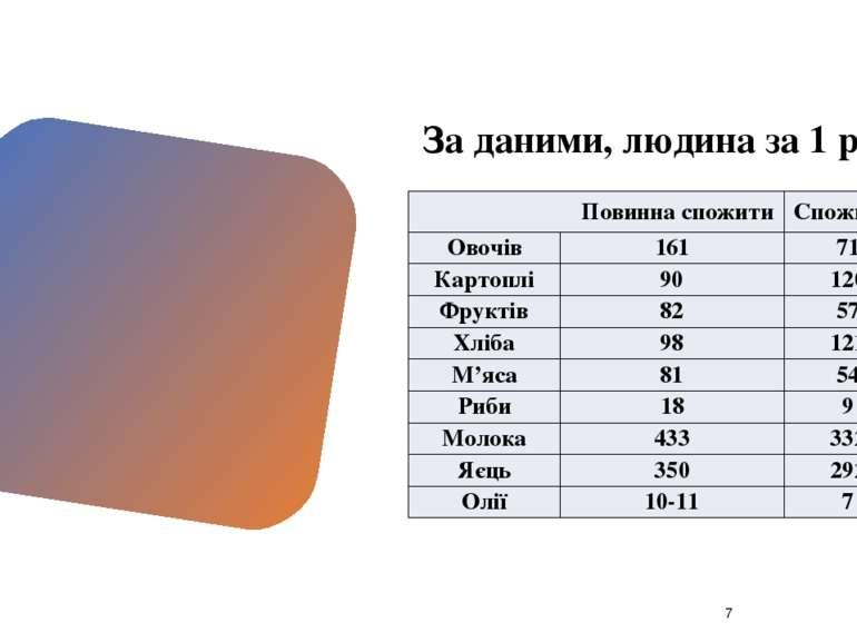 За даними, людина за 1 рік Повинна спожити Споживає Овочів 161 71 Картоплі 90...