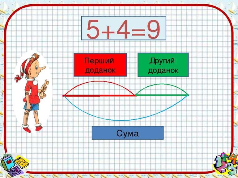 5+4=9 Перший доданок Другий доданок Сума
