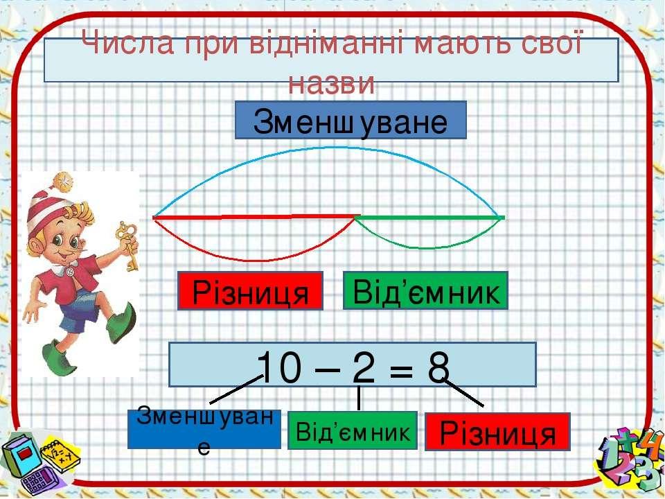 Числа при відніманні мають свої назви Різниця Від'ємник Зменшуване 10 – 2 = 8...