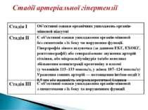 Стадія І Об'єктивні ознаки органічних ушкоджень органів-мішеней відсутні Стад...