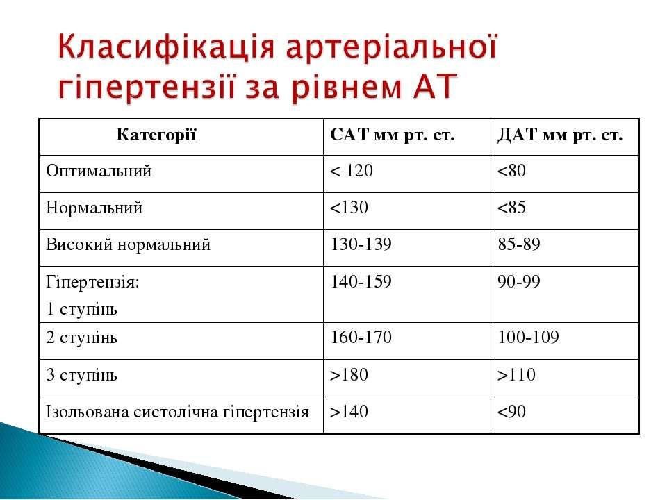 Категорії САТ мм рт. ст. ДАТ мм рт. ст. Оптимальний < 120 140