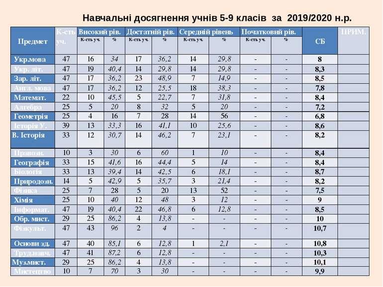 Навчальні досягнення учнів 5-9 класів за 2019/2020 н.р.  Предмет К-сть уч. В...