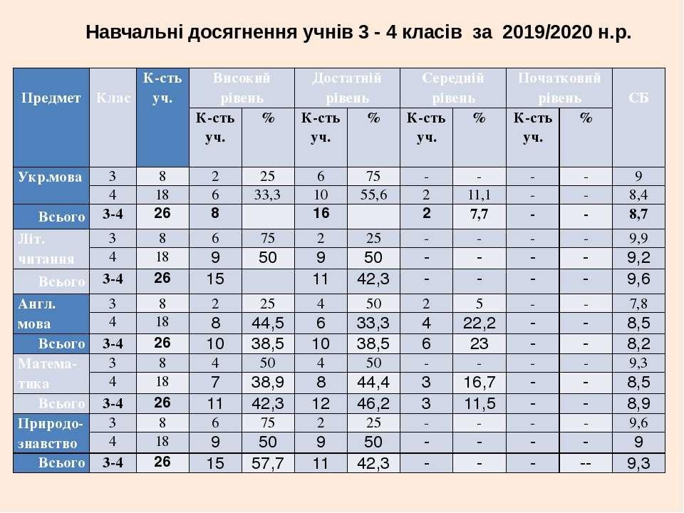 Навчальні досягнення учнів 3 - 4 класів за 2019/2020 н.р.  Предмет Клас К-ст...