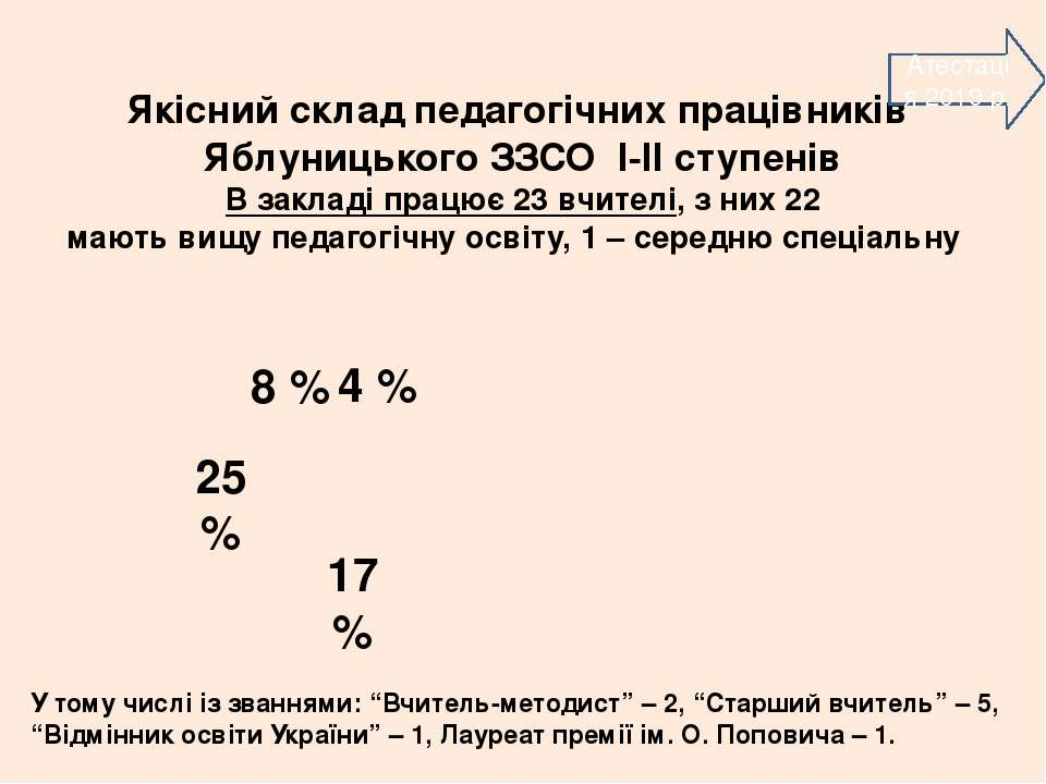 Якісний склад педагогічних працівників Яблуницького ЗЗСО І-ІІ ступенів В закл...