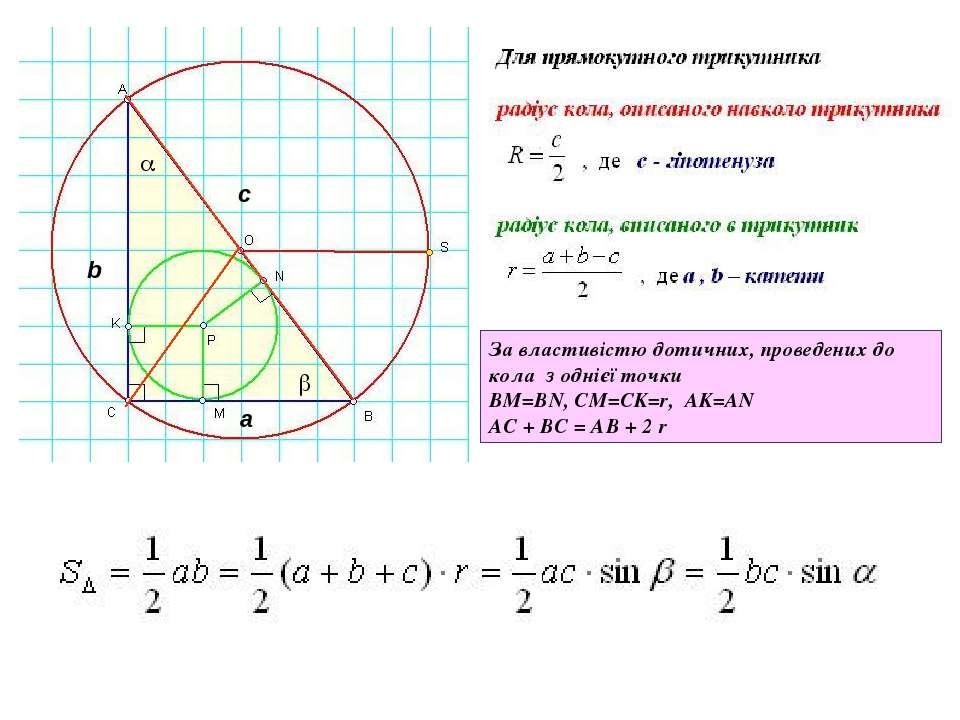 За властивістю дотичних, проведених до кола з однієї точки BM=BN, CM=CK=r, AK...