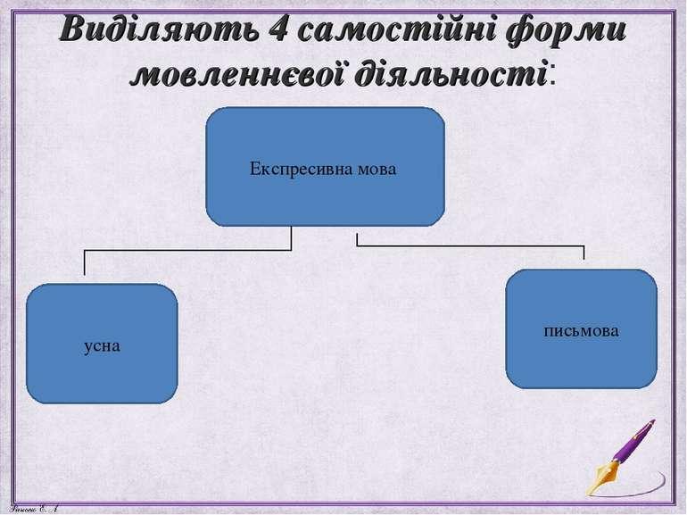 Виділяють 4 самостійні форми мовленнєвої діяльності: Експресивна мова письмов...