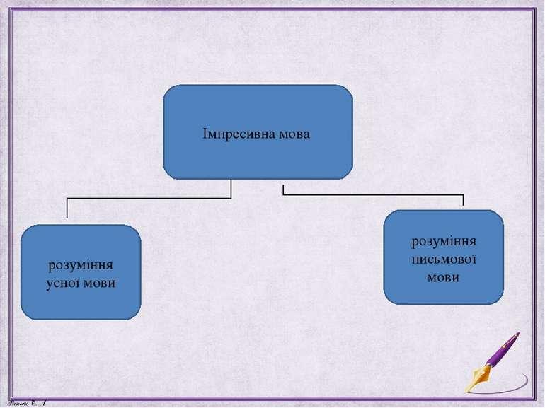 Імпресивна мова розуміння усної мови розуміння письмової мови