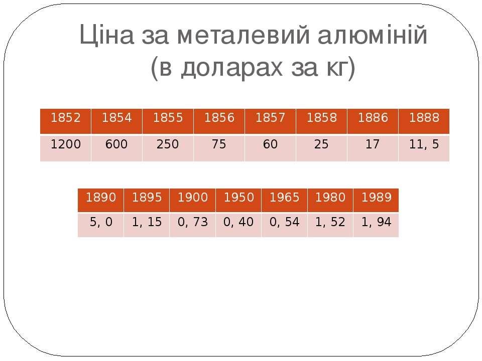 Ціна за металевий алюміній (в доларах за кг) 1852 1854 1855 1856 1857 1858 18...