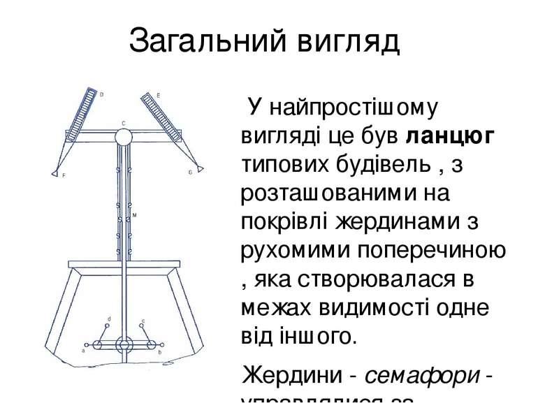 Загальний вигляд У найпростішому вигляді це був ланцюг типових будівель , з р...