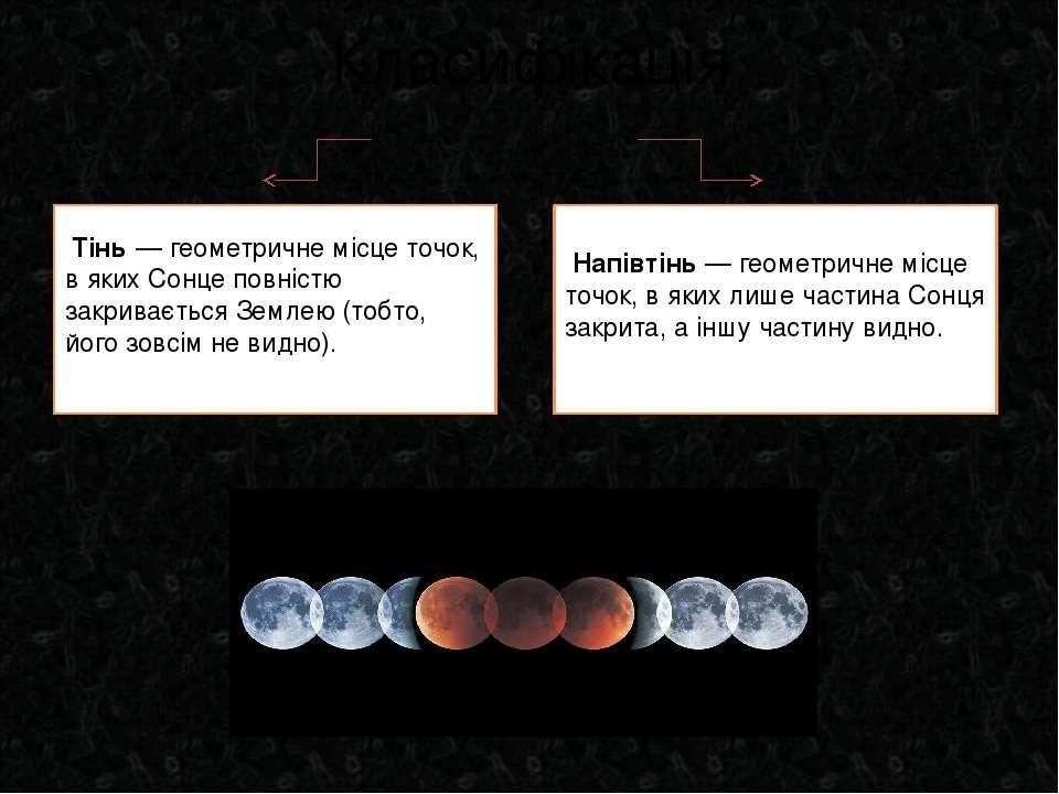 Класифікація Тінь— геометричне місце точок, в яких Сонце повністю закриваєть...