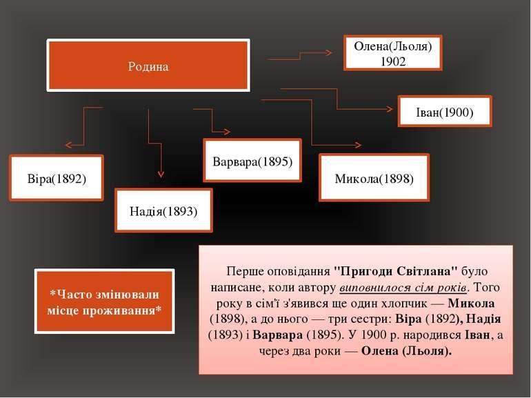 Родина Микола(1898) Віра(1892) Надія(1893) Іван(1900) Варвара(1895) Олена(Льо...