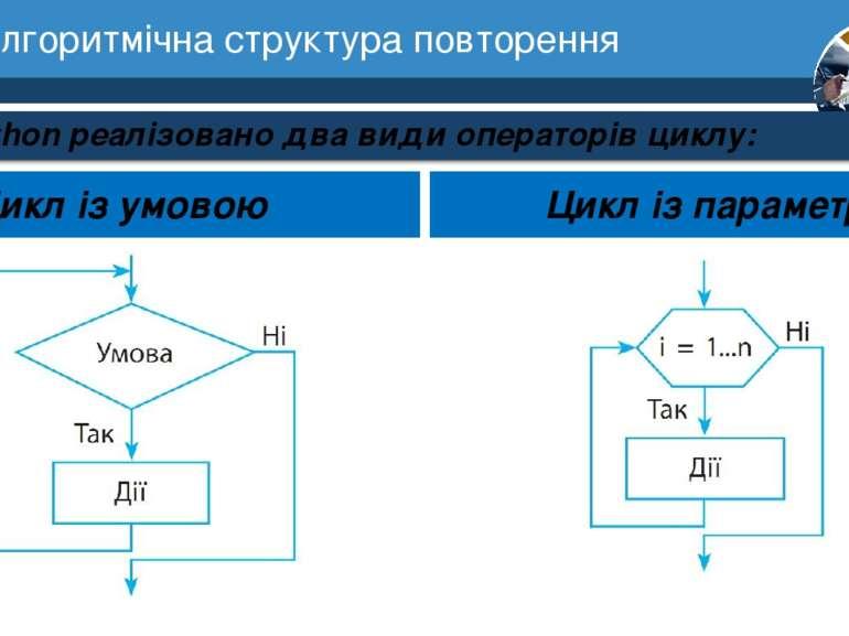 7 Алгоритмічна структура повторення Розділ 1 § 3 У Python реалізовано два вид...