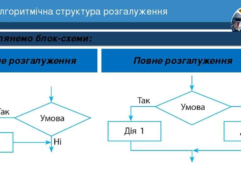 7 Алгоритмічна структура розгалуження Розділ 1 § 3 Розглянемо блок-схеми: Неп...