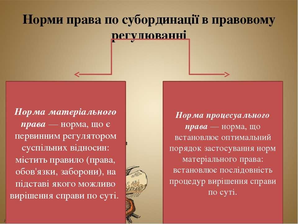 Норми права по субординації в правовому регулюванні Норма матеріального права...