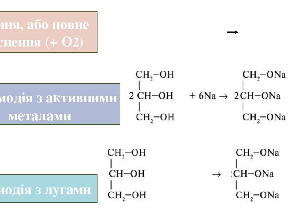 Горіння, або повне окиснення (+ О2) Взаємодія з активними металами Взаємодія...