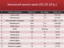 Загальний аналіз крові (05.10.18 р.) 1. Назва показника Результат Од. вимір. ...