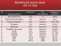 Біохімічний аналіз крові (05.10.18р) № Назвапоказника Результат Од. вимірюван...