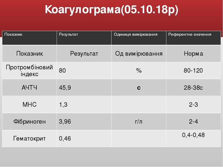 Коагулограма(05.10.18р) Показник Результат Одиниця вимірювання Референтне зна...