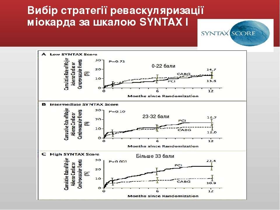 Вибір стратегії реваскуляризації міокарда за шкалою SYNTAX І 0-22 бали 23-32 ...