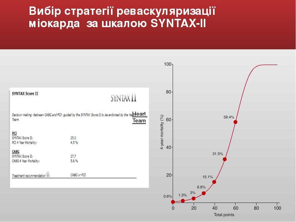 Вибір стратегії реваскуляризації міокарда за шкалою SYNTAX-ІІ Heart Team