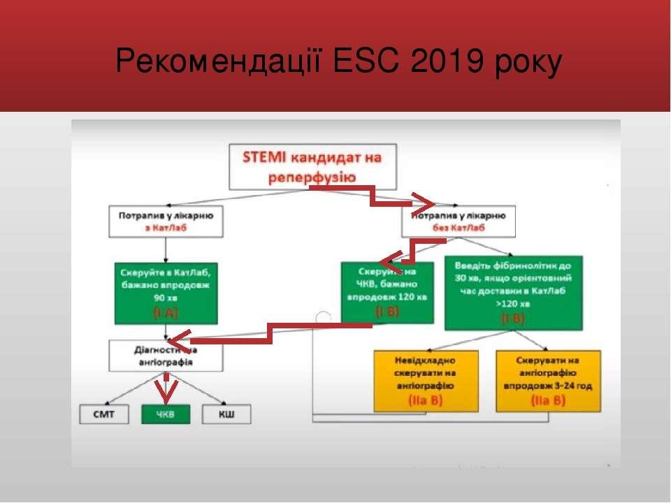 Рекомендації ESC 2019 року
