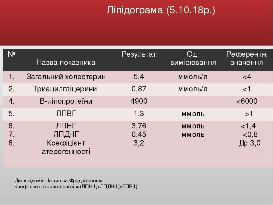 Ліпідограма (5.10.18р.) Дисліпідемія ІІа тип за Фредріксоном Коефіцієнт атеро...