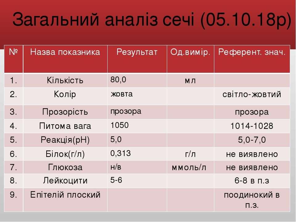 Загальний аналіз сечі (05.10.18р) № Назва показника Результат Од.вимір. Рефер...