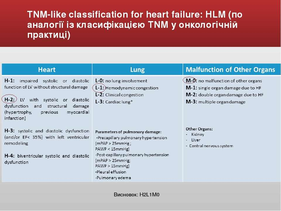 TNM-like classification for heart failure: HLM (по аналогії із класифікацією ...