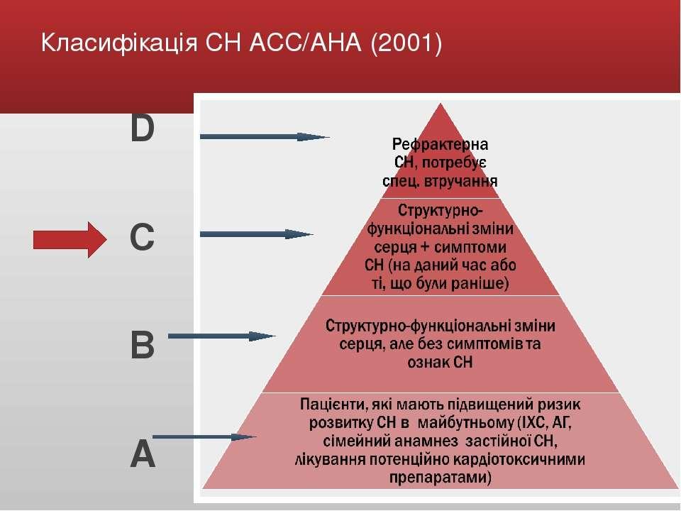 Класифікація СН АСС/АНА (2001) D C B A