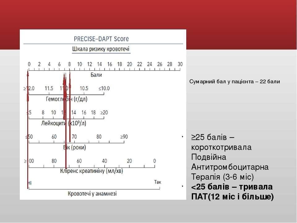≥25 балів – короткотривала Подвійна Антитромбоцитарна Терапія (3-6 міс)