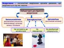 Мокротиння – патологічні виділення органів дихання, що виділяються під час ка...