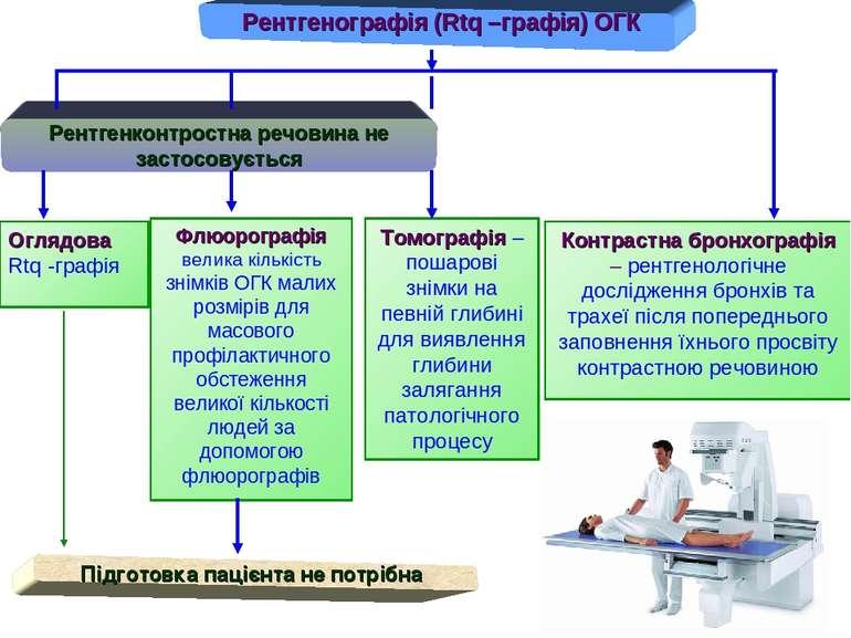 Рентгенографія (Rtq –графія) ОГК Оглядова Rtq -графія Флюорографія велика кіл...