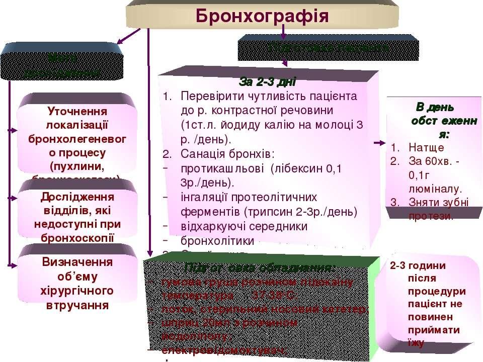 Мета дослідження Уточнення локалізації бронхолегеневого процесу (пухлини, бро...