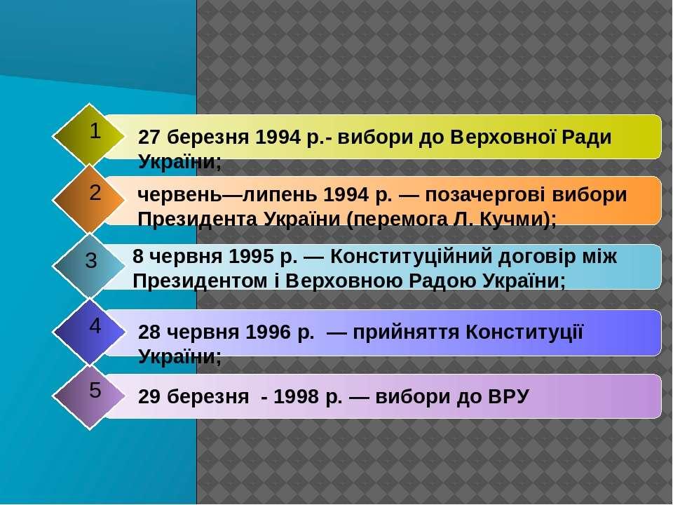 29 березня - 1998 р. — вибори до ВРУ 5 27 березня 1994 р.- вибори до Верховно...