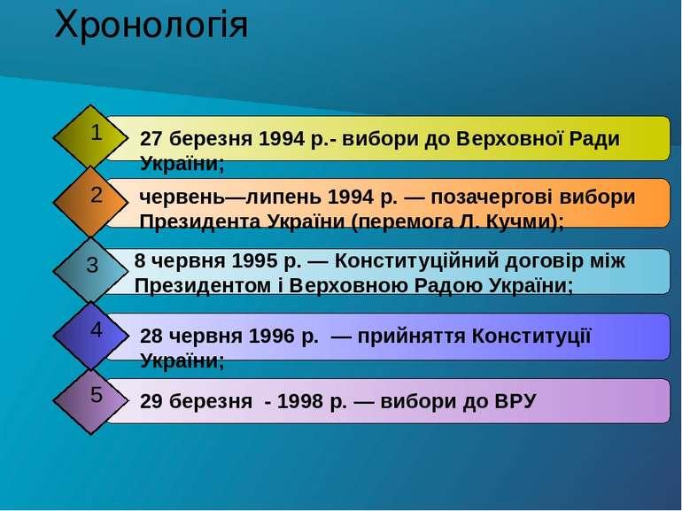 Хронологія 29 березня - 1998 р. — вибори до ВРУ 5 27 березня 1994 р.- вибори ...