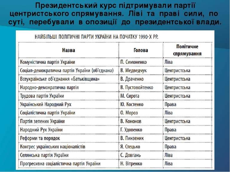 Президентський курс підтримували партії центристського спрямування. Ліві та п...