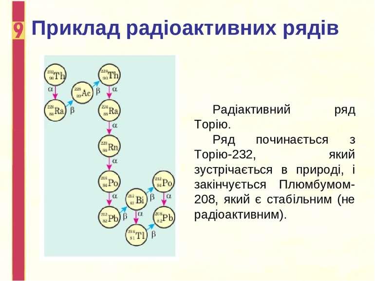 Приклад радіоактивних рядів Радіактивний ряд Торію. Ряд починається з Торію-2...