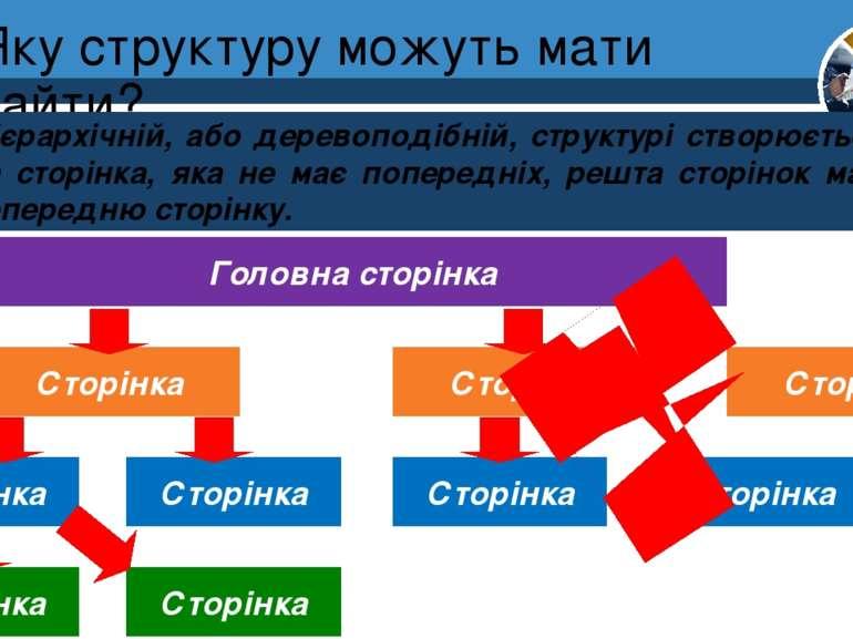 Яку структуру можуть мати сайти? Розділ 1 § 4 При ієрархічній, або деревоподі...