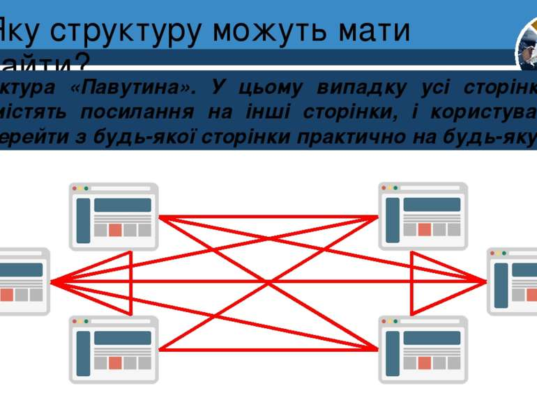 Яку структуру можуть мати сайти? Розділ 1 § 4 Структура «Павутина». У цьому в...