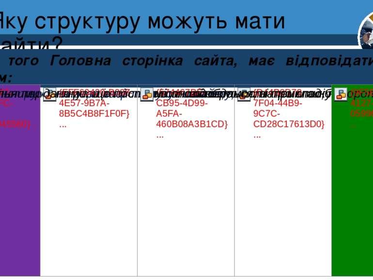 Яку структуру можуть мати сайти? Розділ 1 § 4 Крім того Головна сторінка сайт...