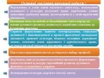Формування в учнів основ наукового світогляду, пізнавальної активності і куль...