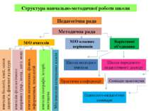 Структура навчально-методичної роботи школи Педагогічна рада Методична рада М...